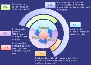 Figure 1 1: Overview of the integration of the different OGs
